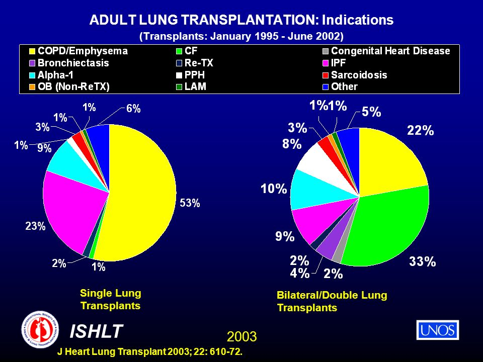 ADULT LUNG TRANSPLANTATION: Indications (Transplants: January 1995 - June 2002)