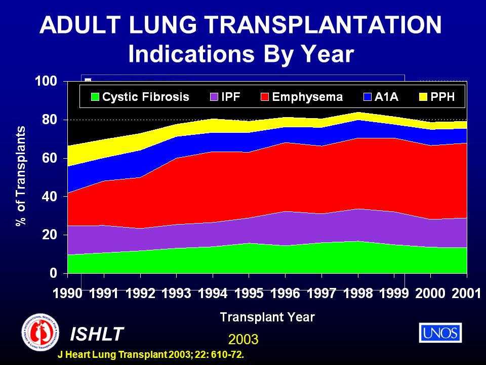 ADULT LUNG TRANSPLANTATION Indications By Year