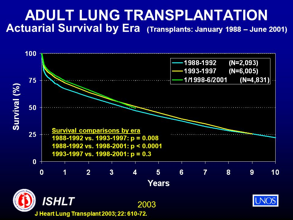 ADULT LUNG TRANSPLANTATION Actuarial Survival by Era (Transplants: January 1988 – June 2001)