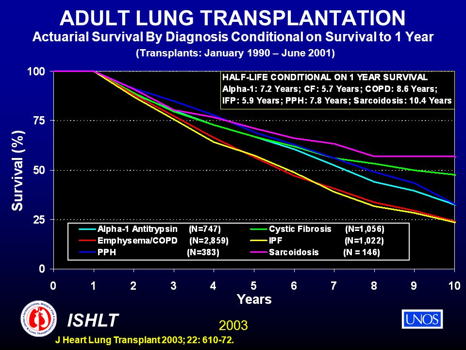 ADULT LUNG TRANSPLANTATION Actuarial Survival By Diagnosis Conditional on Survival to 1 Year (Transplants: January 1990 – June 2001)
