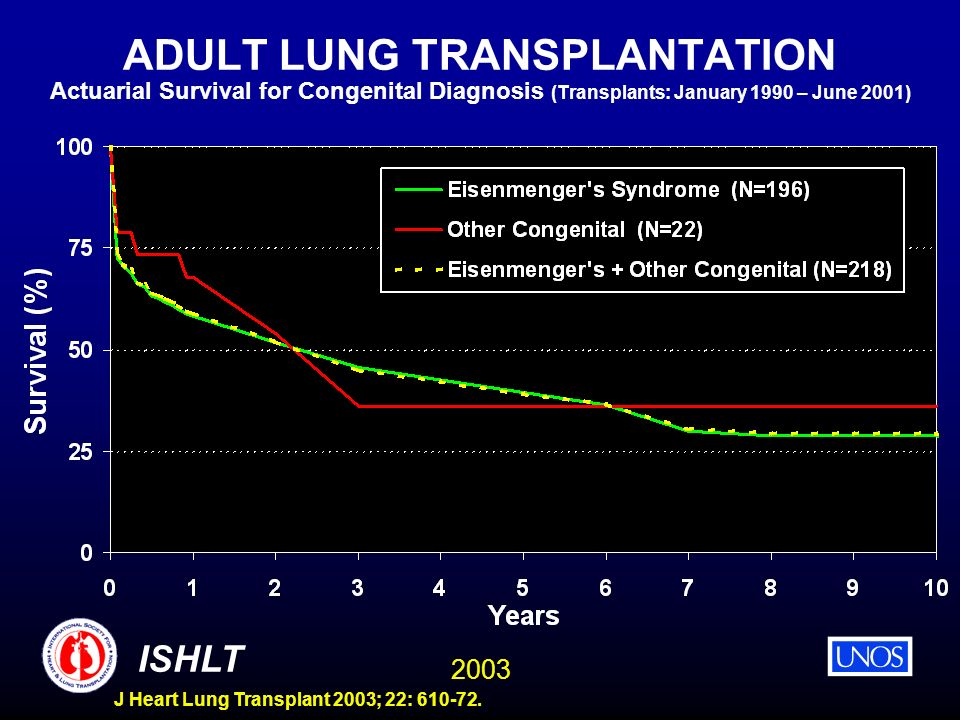 ADULT LUNG TRANSPLANTATION Actuarial Survival for Congenital Diagnosis (Transplants: January 1990 – June 2001)