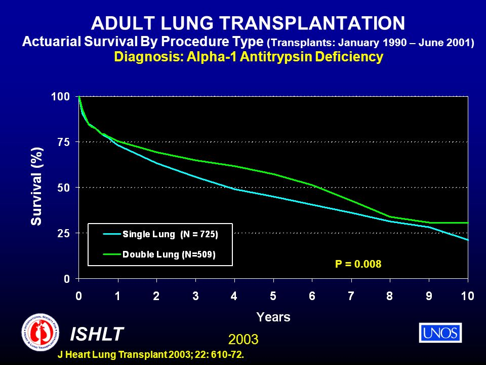 ADULT LUNG TRANSPLANTATION Actuarial Survival By Procedure Type (Transplants: January 1990 – June 2001) Diagnosis: Alpha-1 Antitrypsin Deficiency