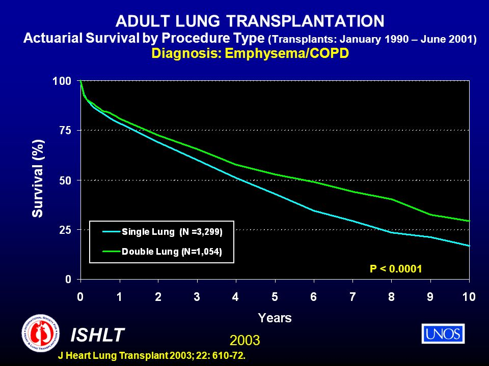 ADULT LUNG TRANSPLANTATION Actuarial Survival by Procedure Type (Transplants: January 1990 – June 2001) Diagnosis: Emphysema/COPD