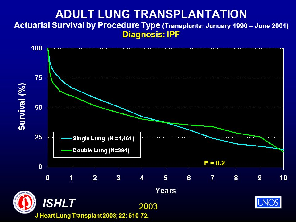 ADULT LUNG TRANSPLANTATION Actuarial Survival by Procedure Type (Transplants: January 1990 – June 2001) Diagnosis: IPF