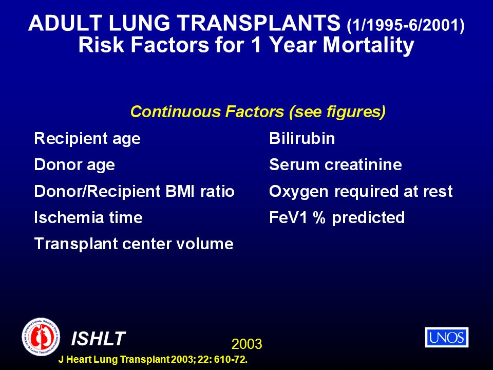 ADULT LUNG TRANSPLANTS (1/1995-6/2001) Risk Factors for 1 Year Mortality