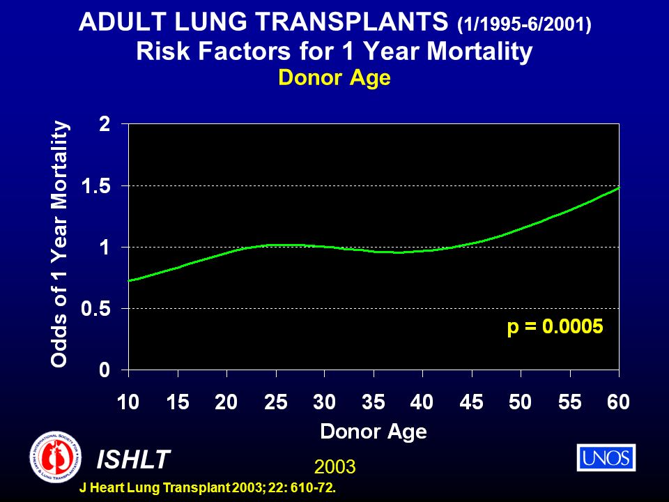 ADULT LUNG TRANSPLANTS (1/1995-6/2001) Risk Factors for 1 Year Mortality Donor Age