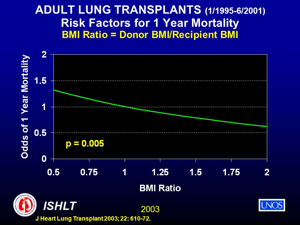 ADULT LUNG TRANSPLANTS (1/1995-6/2001) Risk Factors for 1 Year Mortality BMI Ratio = Donor BMI/Recipient BMI