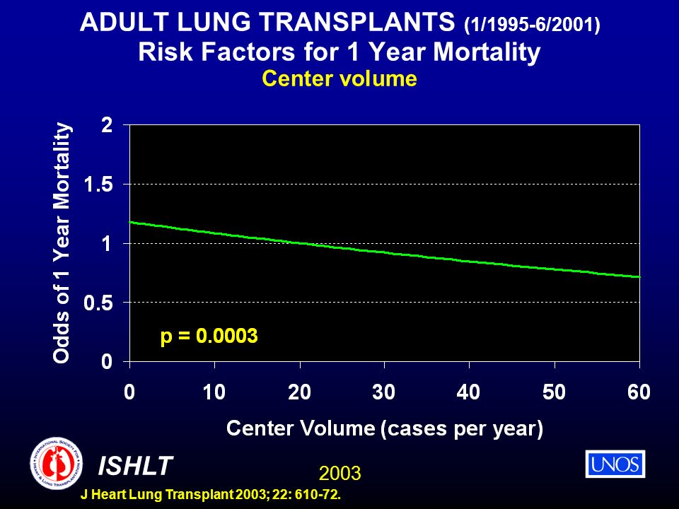 ADULT LUNG TRANSPLANTS (1/1995-6/2001) Risk Factors for 1 Year Mortality Center volume