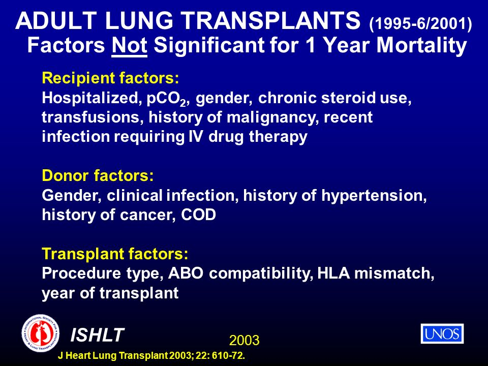ADULT LUNG TRANSPLANTS (1995-6/2001) Factors Not Significant for 1 Year Mortality