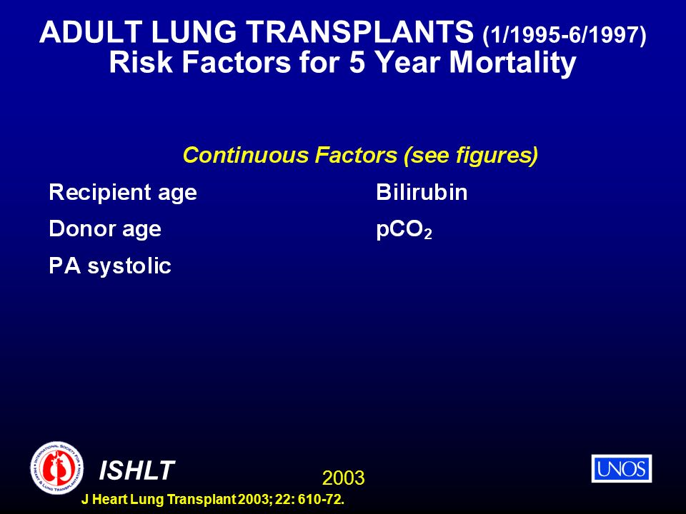 ADULT LUNG TRANSPLANTS (1/1995-6/1997) Risk Factors for 5 Year Mortality