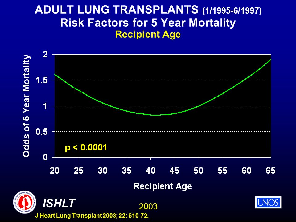 ADULT LUNG TRANSPLANTS (1/1995-6/1997) Risk Factors for 5 Year Mortality Recipient Age