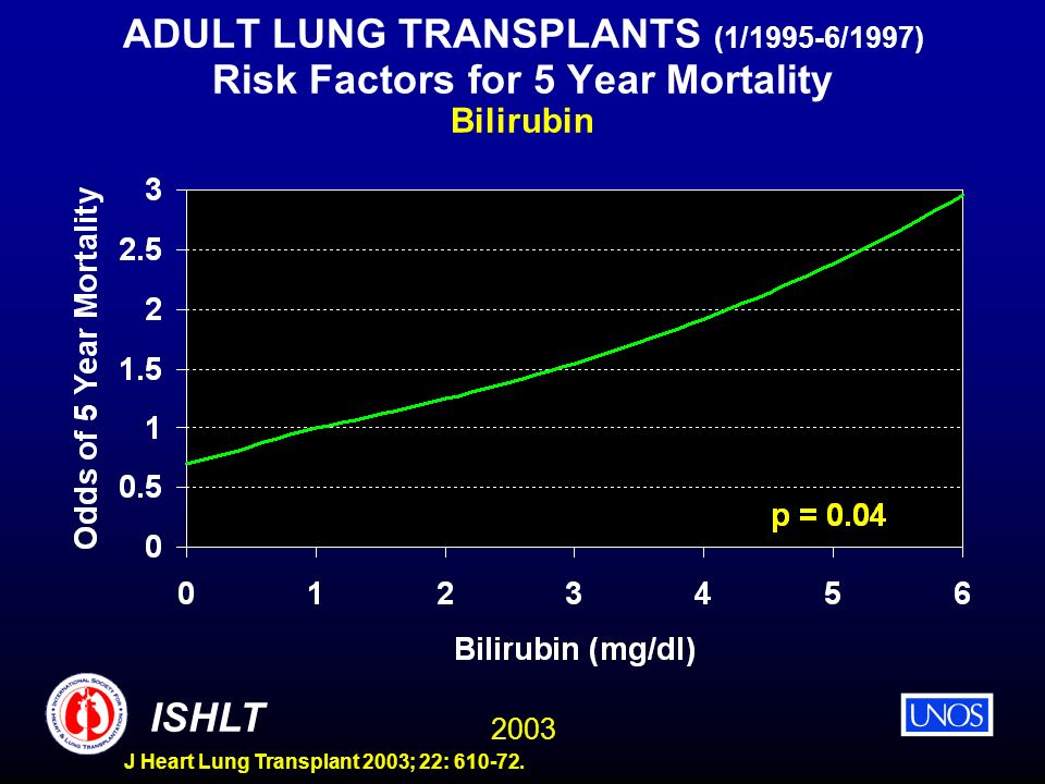ADULT LUNG TRANSPLANTS (1/1995-6/1997) Risk Factors for 5 Year Mortality Bilirubin