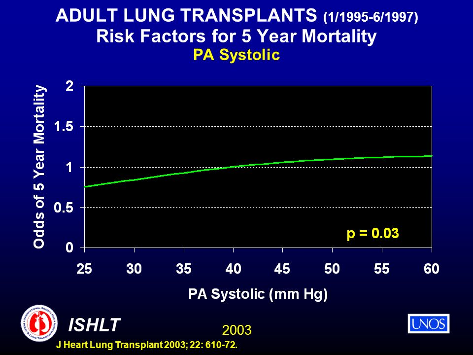 ADULT LUNG TRANSPLANTS (1/1995-6/1997) Risk Factors for 5 Year Mortality PA Systolic