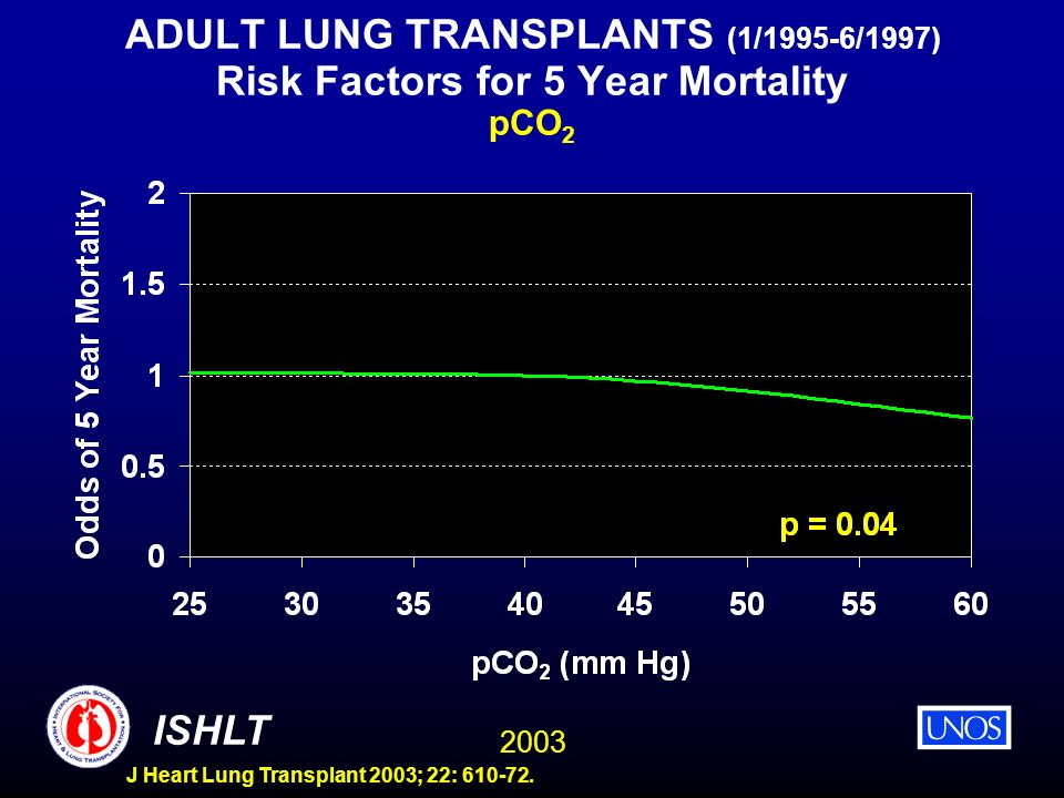 ADULT LUNG TRANSPLANTS (1/1995-6/1997) Risk Factors for 5 Year Mortality pCO2