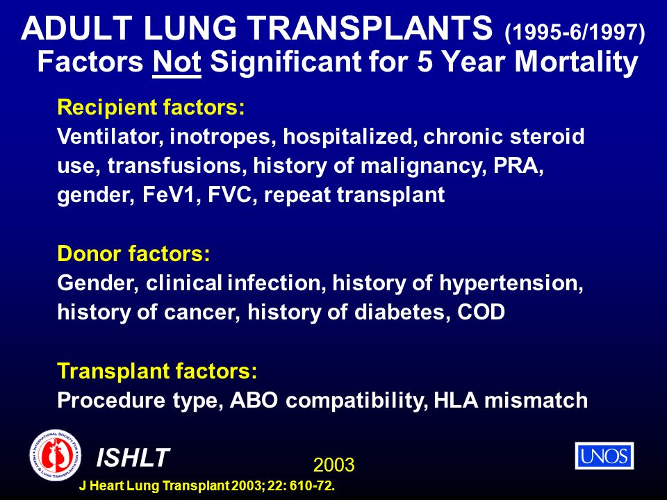 ADULT LUNG TRANSPLANTS (1995-6/1997) Factors Not Significant for 5 Year Mortality