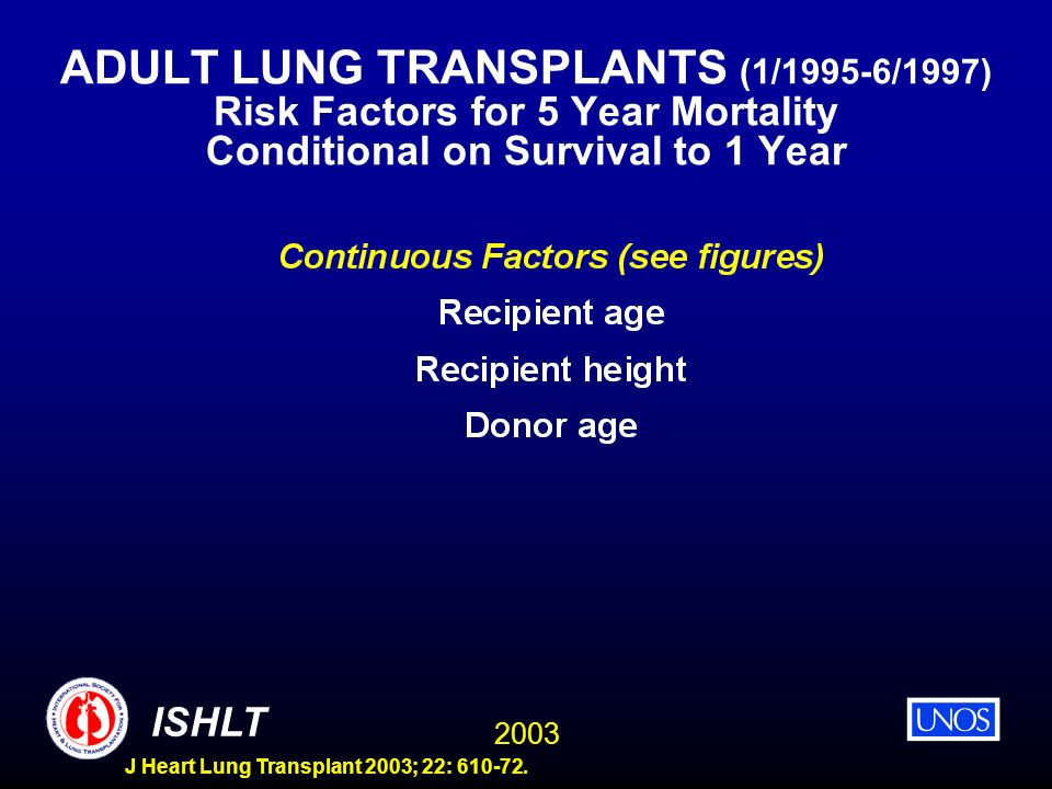 ADULT LUNG TRANSPLANTS (1/1995-6/1997) Risk Factors for 5 Year Mortality Conditional on Survival to 1 Year