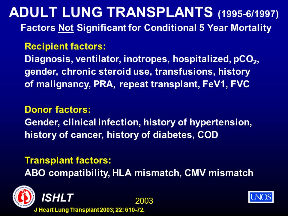 ADULT LUNG TRANSPLANTS (1995-6/1997) Factors Not Significant for Conditional 5 Year Mortality