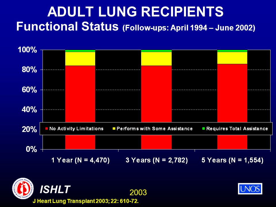 ADULT LUNG RECIPIENTS Functional Status (Follow-ups: April 1994 – June 2002)
