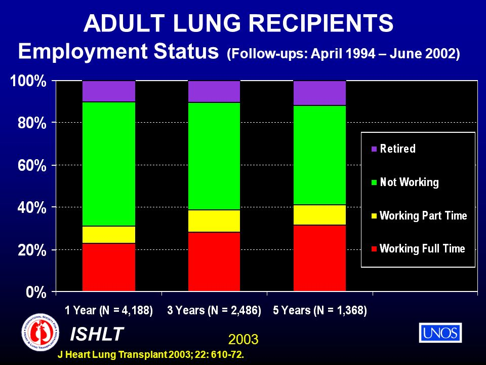 ADULT LUNG RECIPIENTS Employment Status (Follow-ups: April 1994 – June 2002)