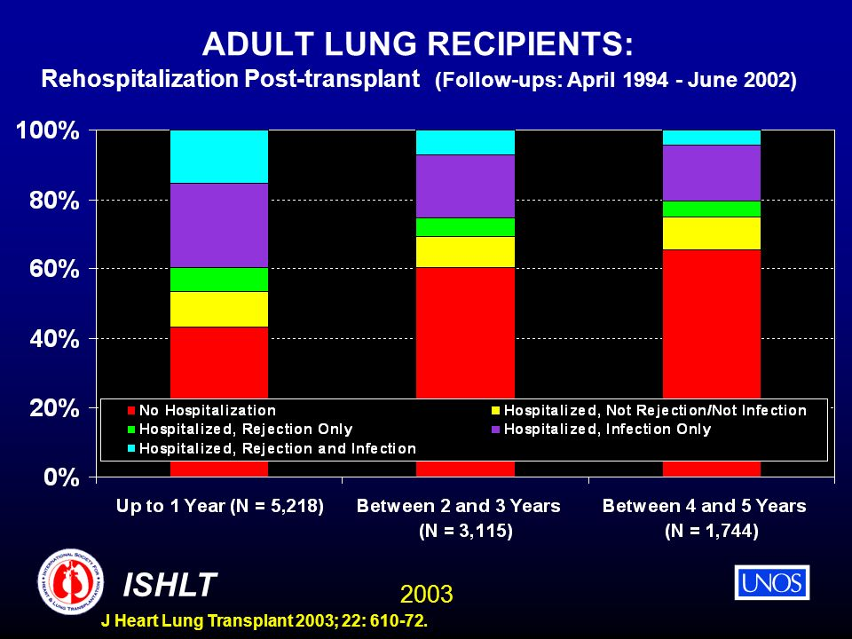 ADULT LUNG RECIPIENTS: Rehospitalization Post-transplant (Follow-ups: April 1994 - June 2002)