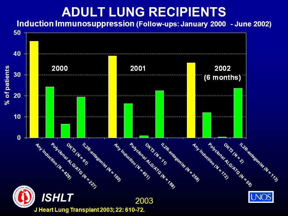 ADULT LUNG RECIPIENTS Induction Immunosuppression (Follow-ups: January 2000 - June 2002)