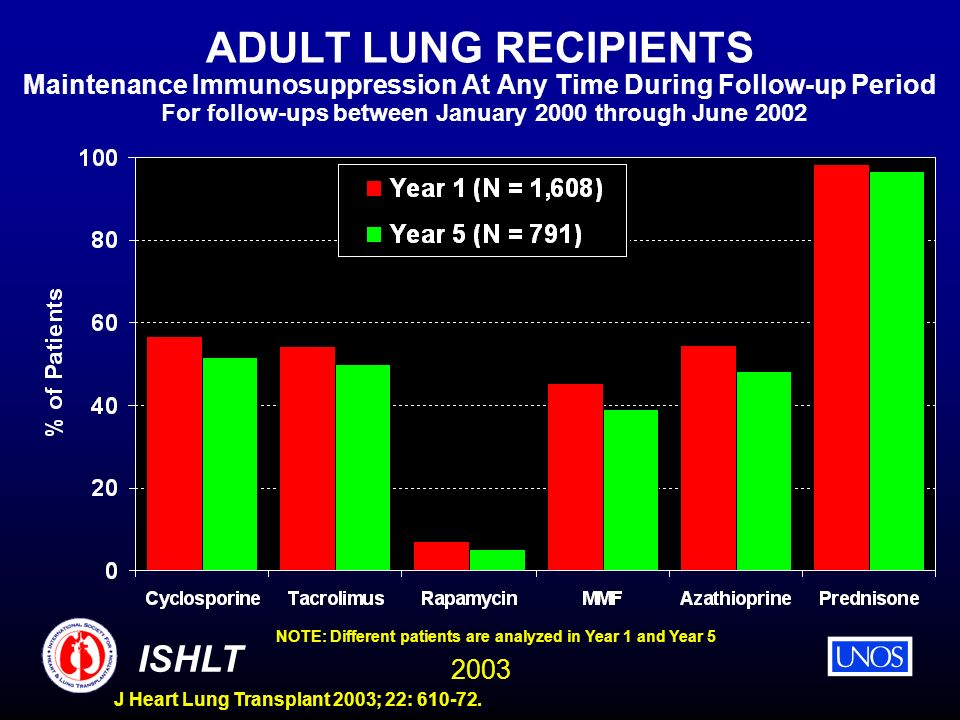 ADULT LUNG RECIPIENTS Maintenance Immunosuppression At Any Time During Follow-up Period For follow-ups between January 2000 through June 2002