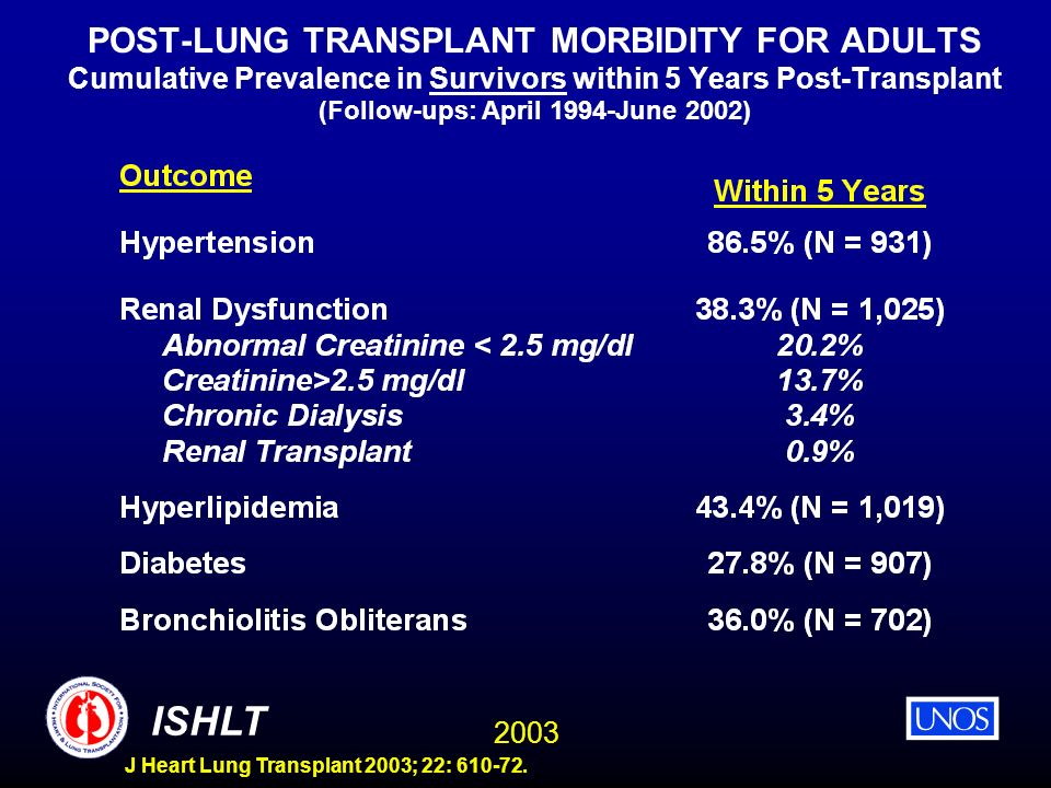POST-LUNG TRANSPLANT MORBIDITY FOR ADULTS Cumulative Prevalence in Survivors within 5 Years Post-Transplant (Follow-ups: April 1994-June 2002)