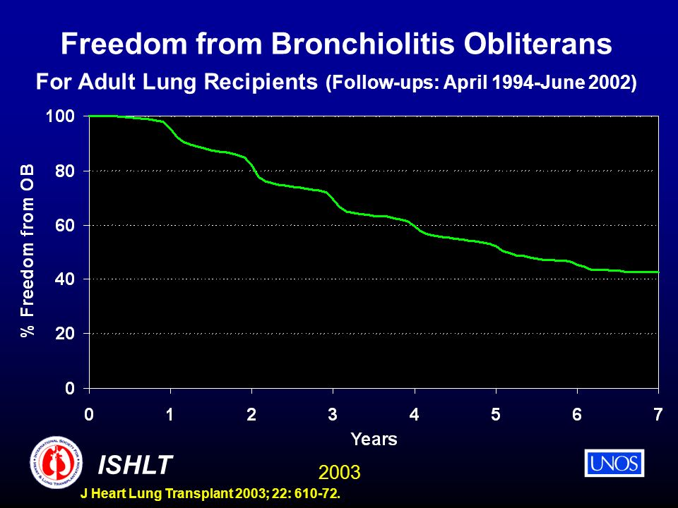 Freedom from Bronchiolitis Obliterans For Adult Lung Recipients (Follow-ups: April 1994-June 2002)
