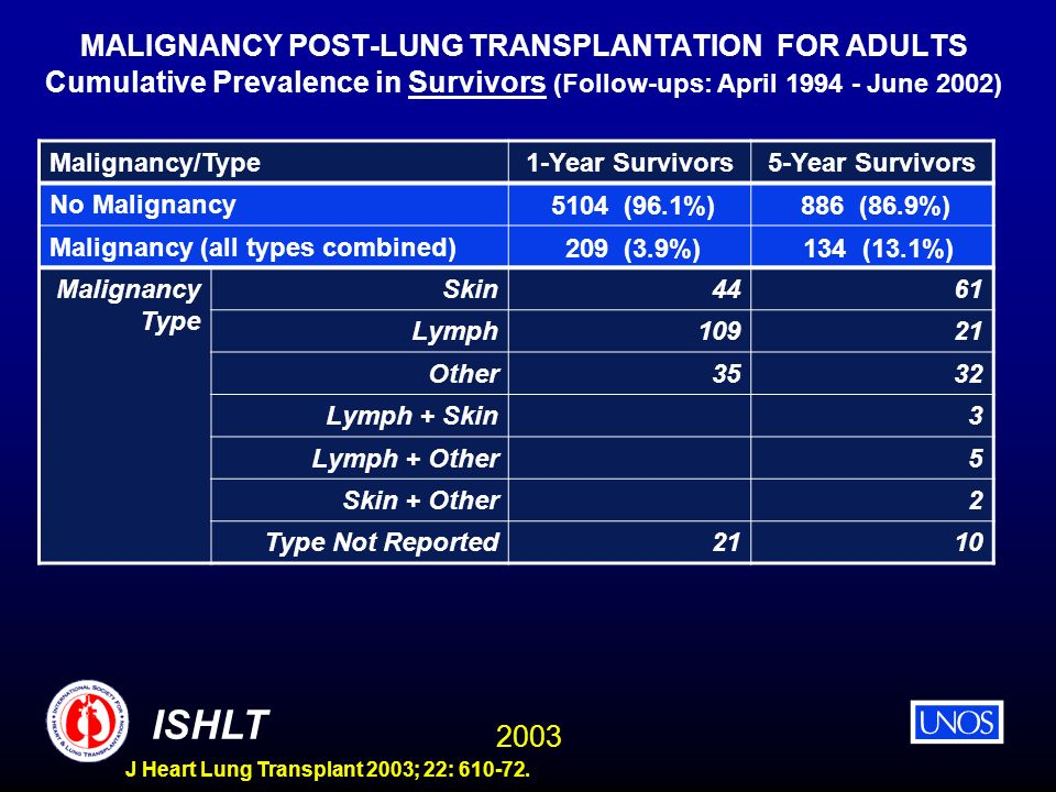 MALIGNANCY POST-LUNG TRANSPLANTATION FOR ADULTS Cumulative Prevalence in Survivors (Follow-ups: April 1994 - June 2002)