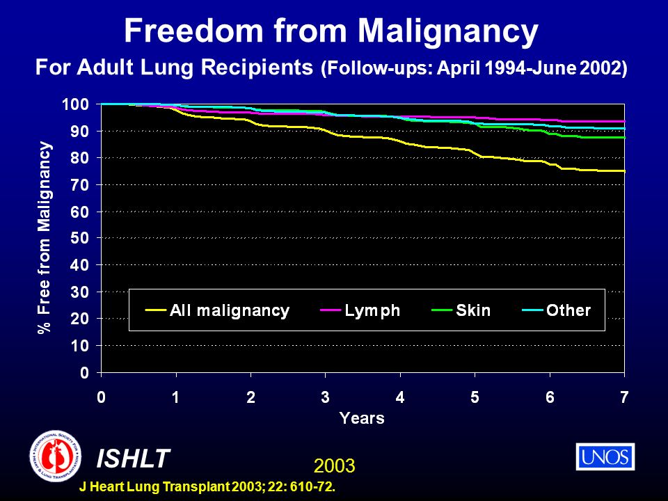 Freedom from Malignancy For Adult Lung Recipients (Follow-ups: April 1994-June 2002)