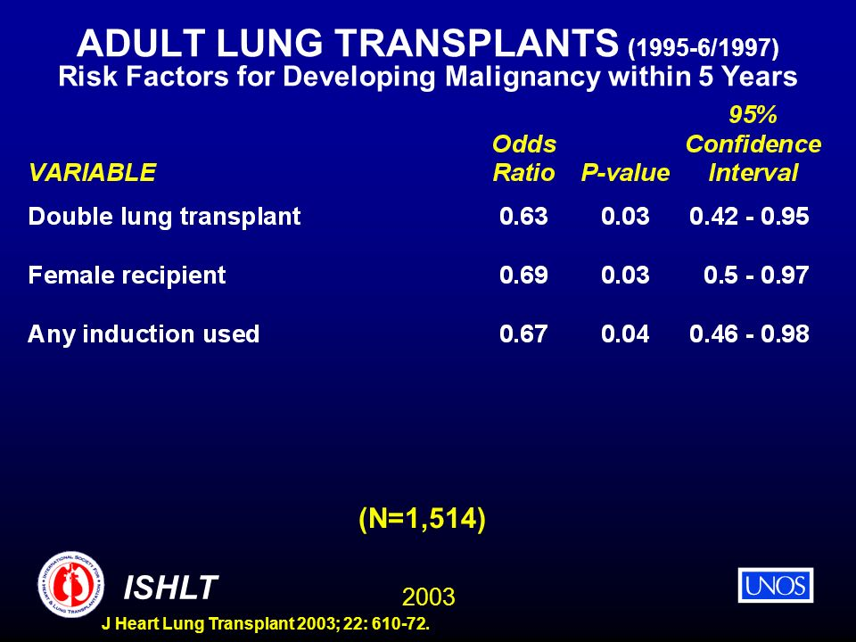 ADULT LUNG TRANSPLANTS (1995-6/1997) Risk Factors for Developing Malignancy within 5 Years