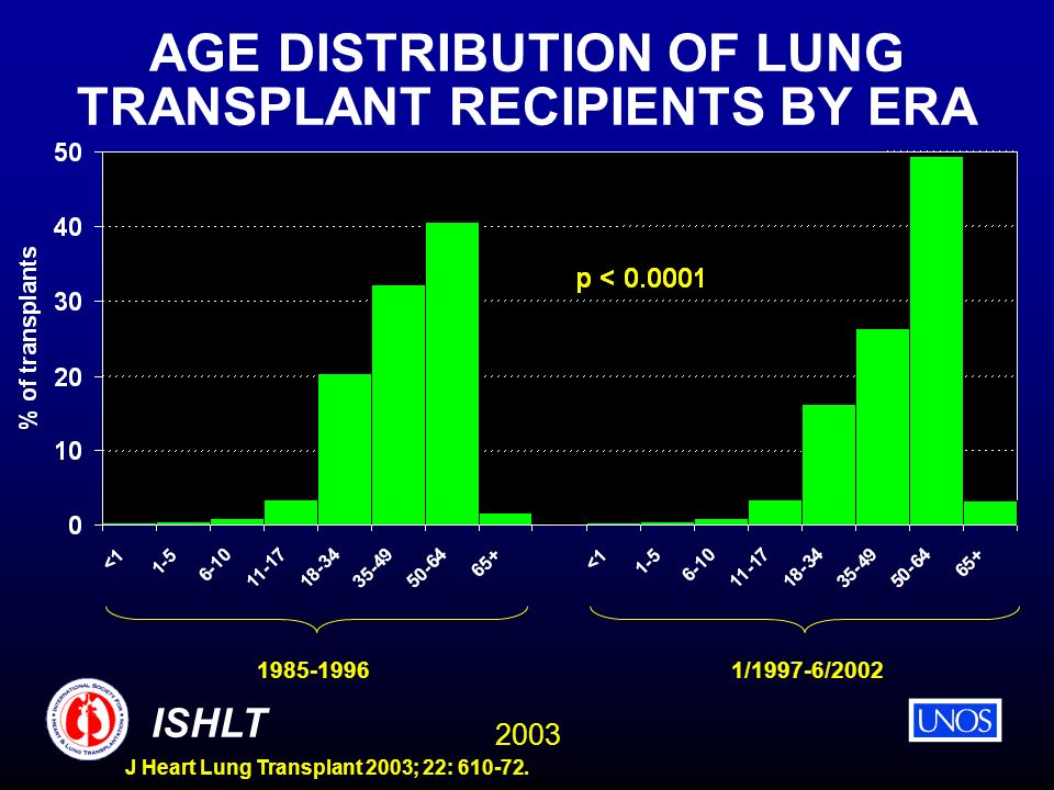 AGE DISTRIBUTION OF LUNG TRANSPLANT RECIPIENTS BY ERA