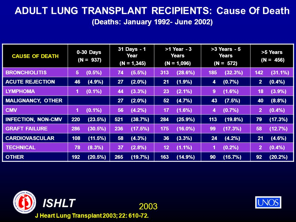 ADULT LUNG TRANSPLANT RECIPIENTS: Cause Of Death (Deaths: January 1992- June 2002)