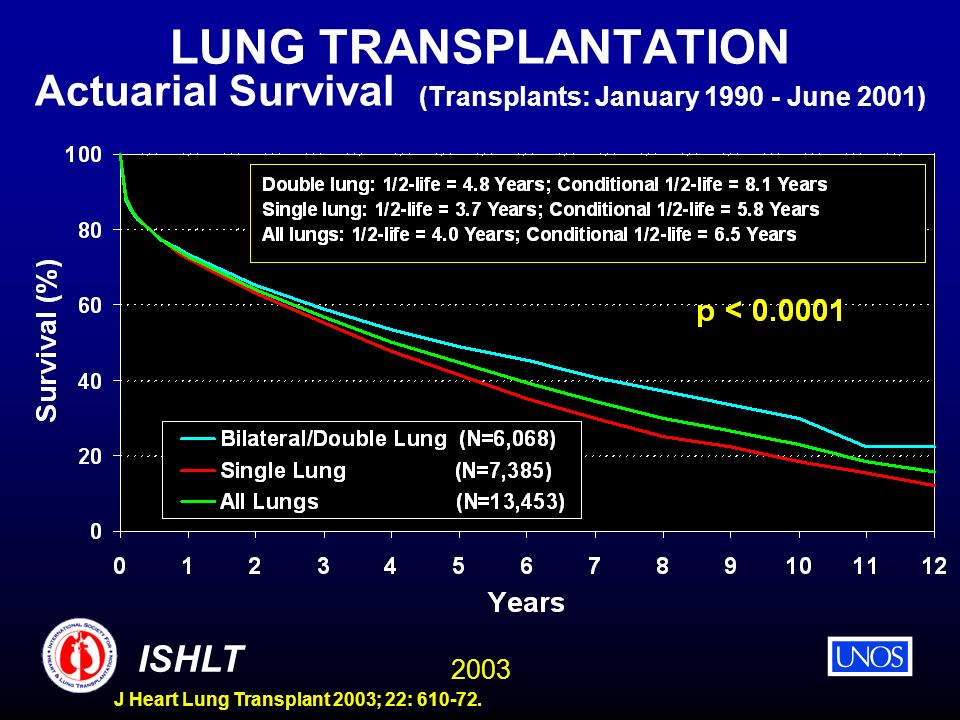 LUNG TRANSPLANTATION Actuarial Survival (Transplants: January 1990 - June 2001)