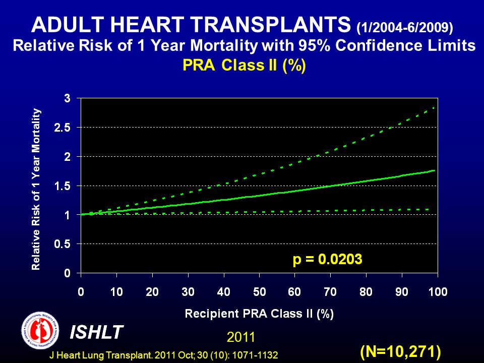 ADULT HEART TRANSPLANTS (1/2004-6/2009) Relative Risk of 1 Year Mortality with 95% Confidence Limits PRA Class II (%)