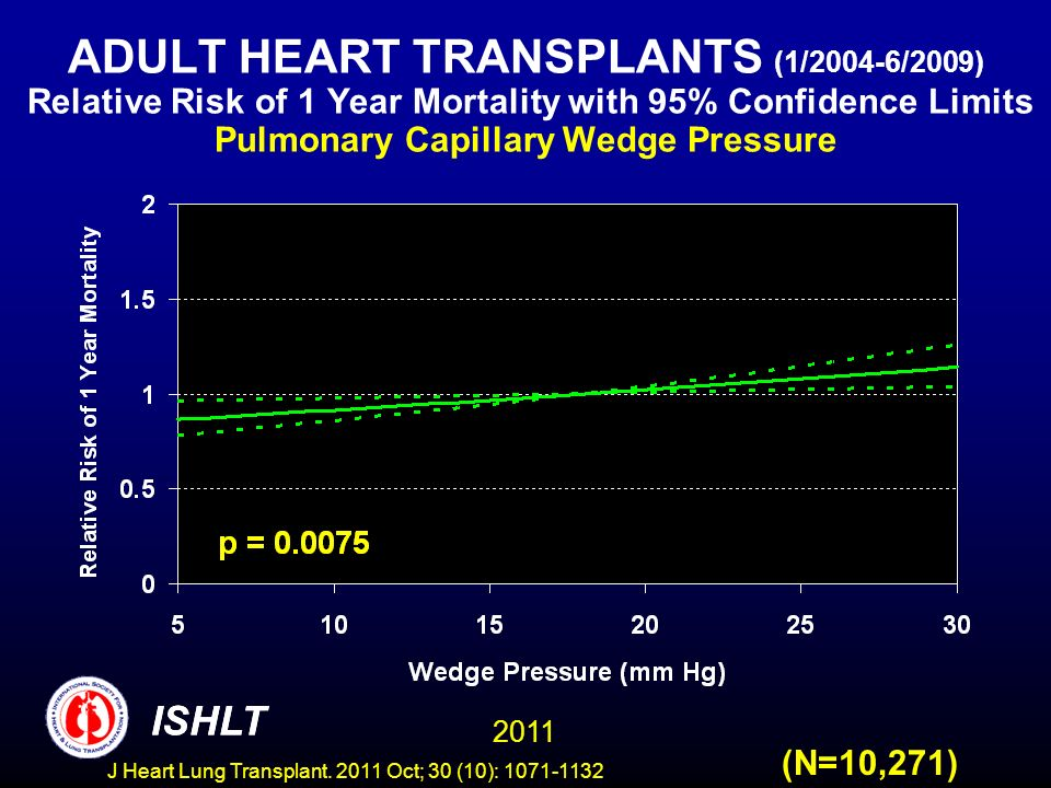 ADULT HEART TRANSPLANTS (1/2004-6/2009) Relative Risk of 1 Year Mortality with 95% Confidence Limits Pulmonary Capillary Wedge Pressure