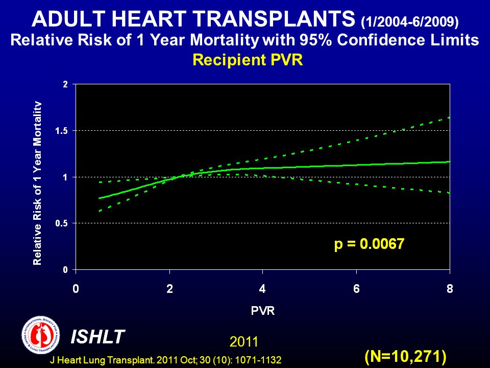 ADULT HEART TRANSPLANTS (1/2004-6/2009) Relative Risk of 1 Year Mortality with 95% Confidence Limits Recipient PVR
