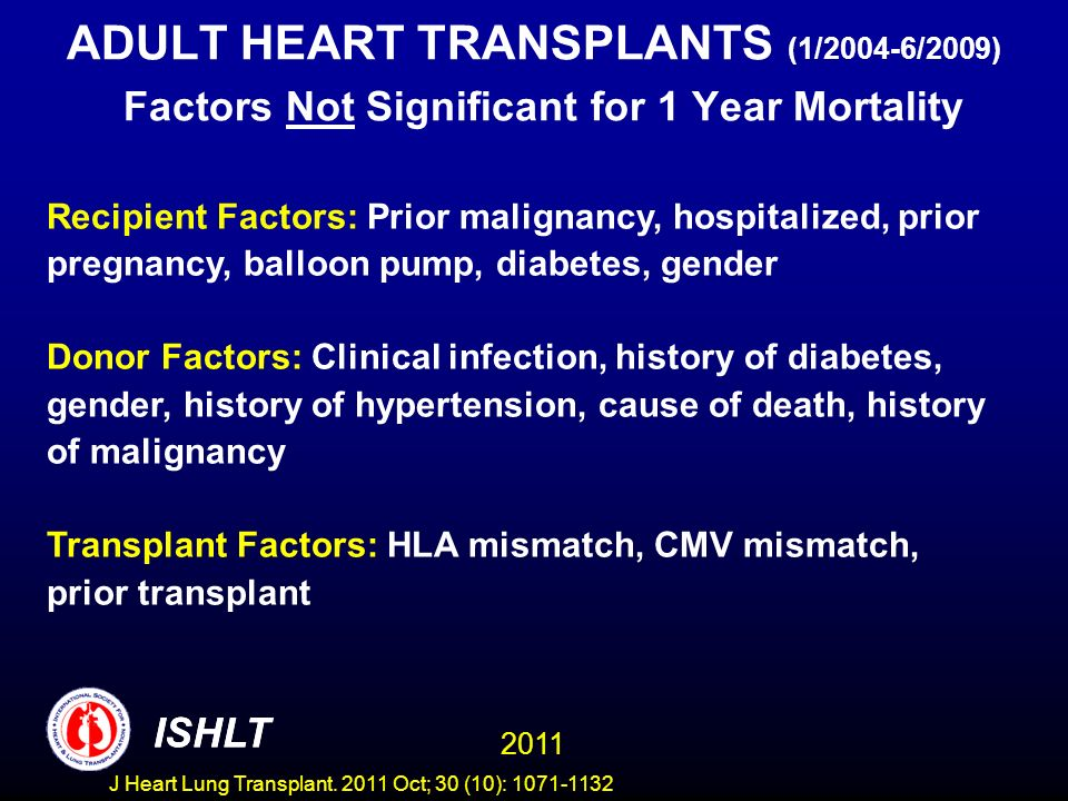 ADULT HEART TRANSPLANTS (1/2004-6/2009) Factors Not Significant for 1 Year Mortality