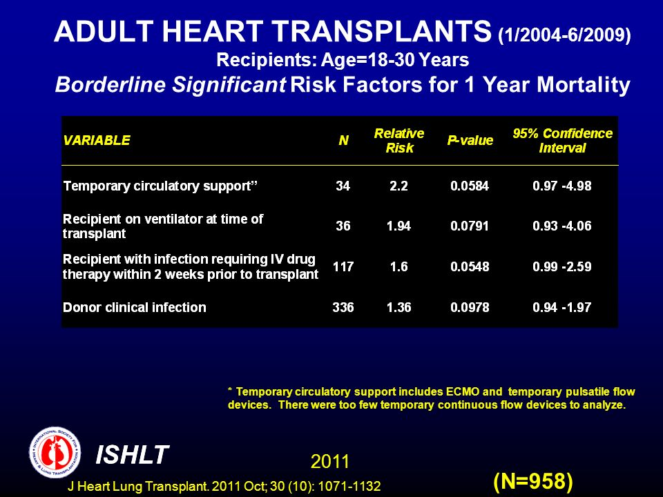 ADULT HEART TRANSPLANTS (1/2004-6/2009) Recipients: Age=18-30 Years Borderline Significant Risk Factors for 1 Year Mortality