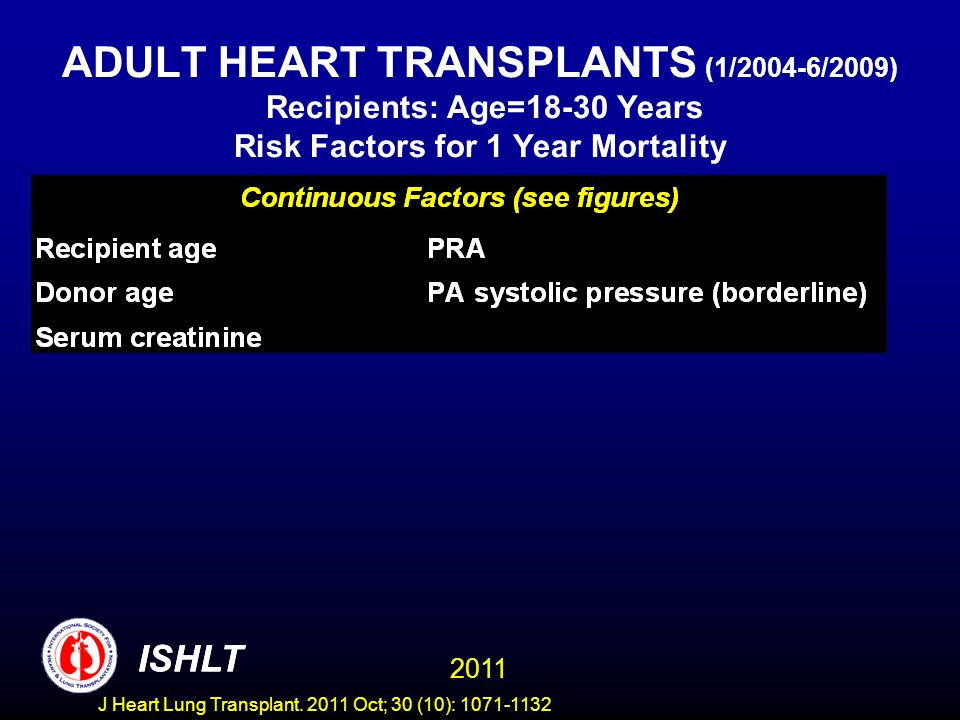 ADULT HEART TRANSPLANTS (1/2004-6/2009) Recipients: Age=18-30 Years Risk Factors for 1 Year Mortality