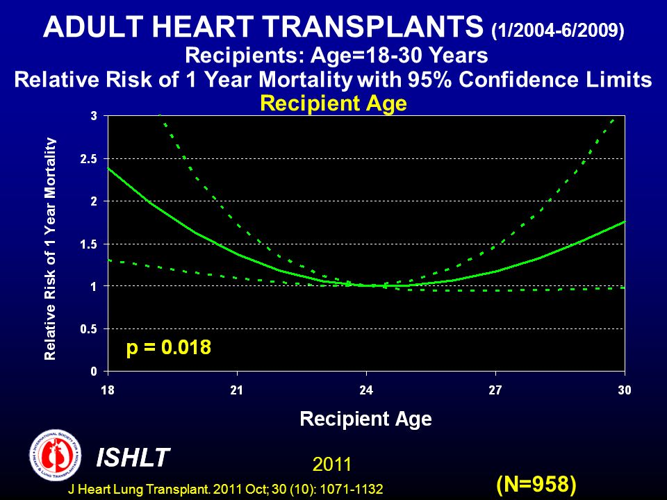 ADULT HEART TRANSPLANTS (1/2004-6/2009) Recipients: Age=18-30 Years Relative Risk of 1 Year Mortality with 95% Confidence Limits Recipient Age