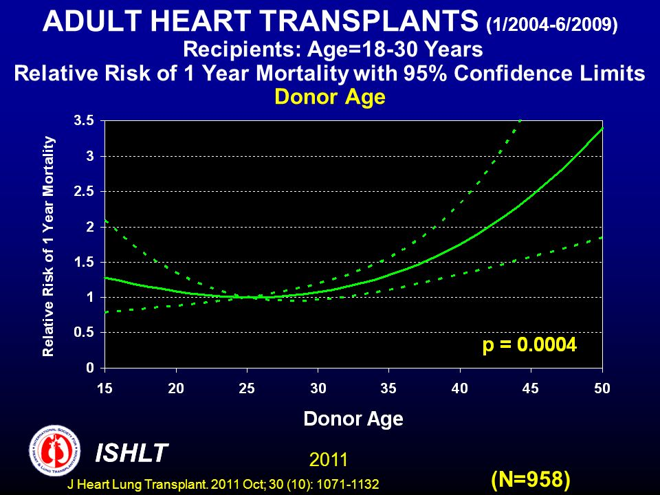 ADULT HEART TRANSPLANTS (1/2004-6/2009) Recipients: Age=18-30 Years Relative Risk of 1 Year Mortality with 95% Confidence Limits Donor Age