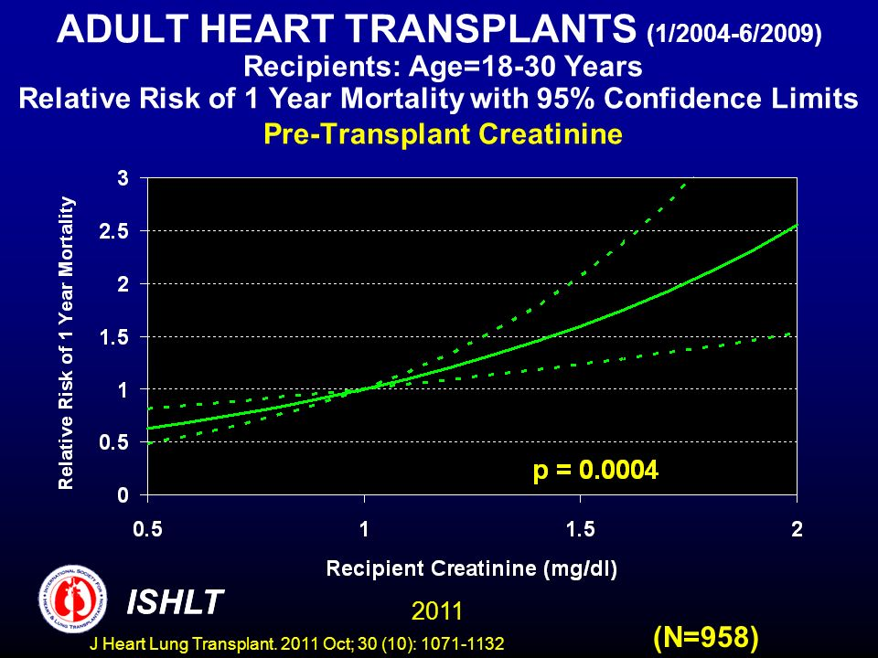 ADULT HEART TRANSPLANTS (1/2004-6/2009) Recipients: Age=18-30 Years Relative Risk of 1 Year Mortality with 95% Confidence Limits Pre-Transplant Creatinine