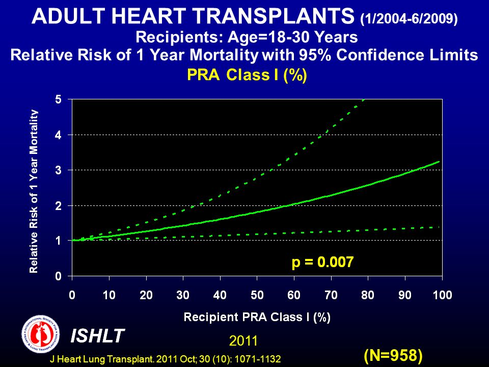 ADULT HEART TRANSPLANTS (1/2004-6/2009) Recipients: Age=18-30 Years Relative Risk of 1 Year Mortality with 95% Confidence Limits PRA Class I (%)