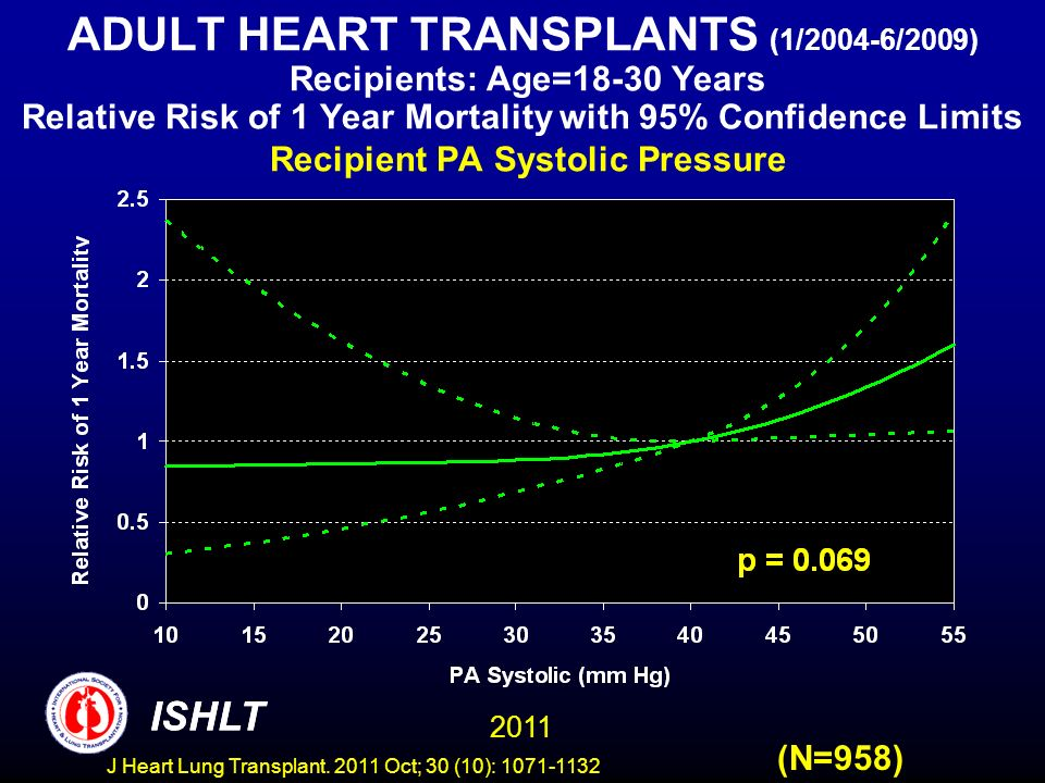 ADULT HEART TRANSPLANTS (1/2004-6/2009) Recipients: Age=18-30 Years Relative Risk of 1 Year Mortality with 95% Confidence Limits Recipient PA Systolic Pressure