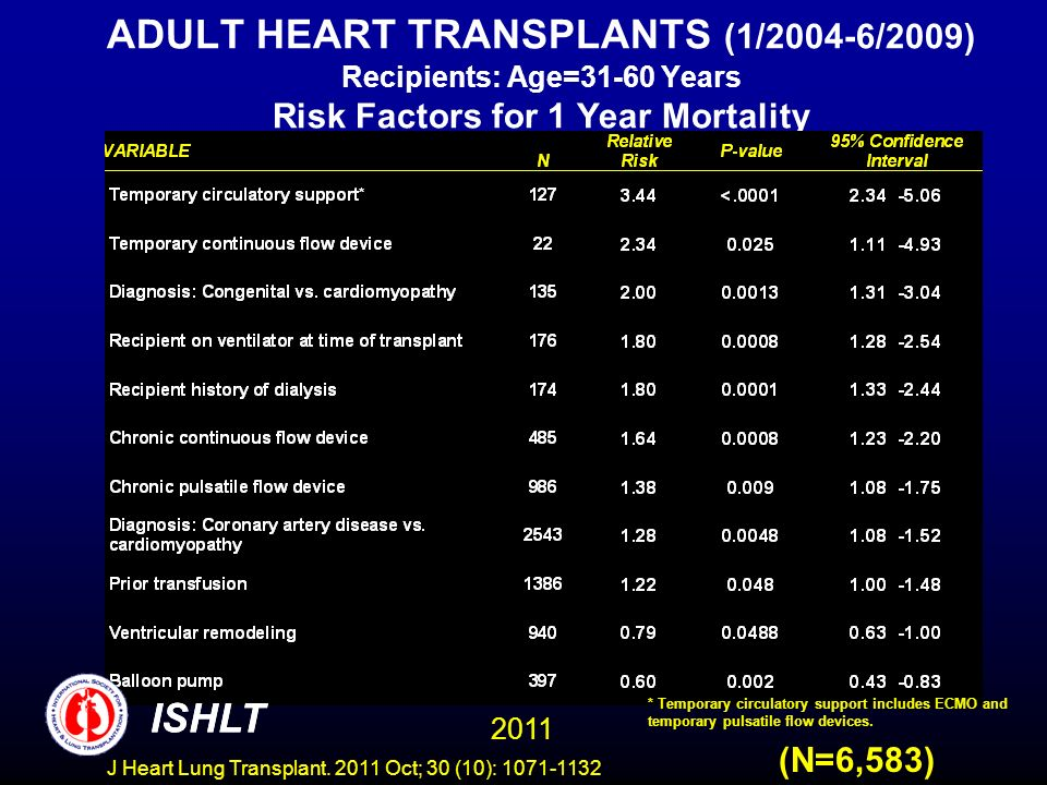 ADULT HEART TRANSPLANTS (1/2004-6/2009) Recipients: Age=31-60 Years Risk Factors for 1 Year Mortality