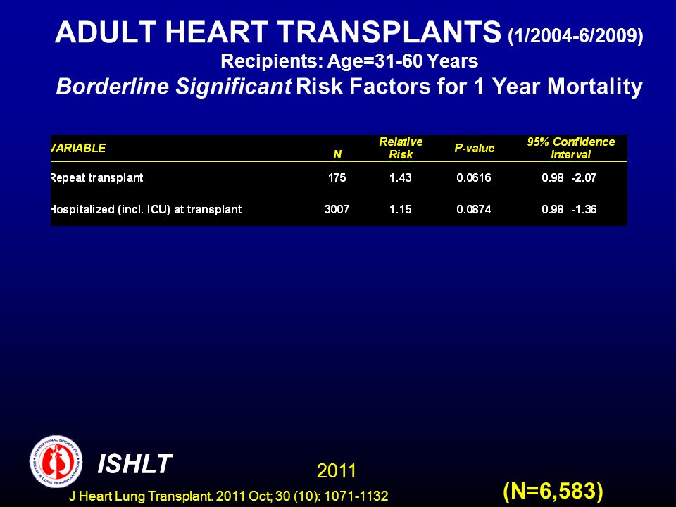 ADULT HEART TRANSPLANTS (1/2004-6/2009) Recipients: Age=31-60 Years Borderline Significant Risk Factors for 1 Year Mortality