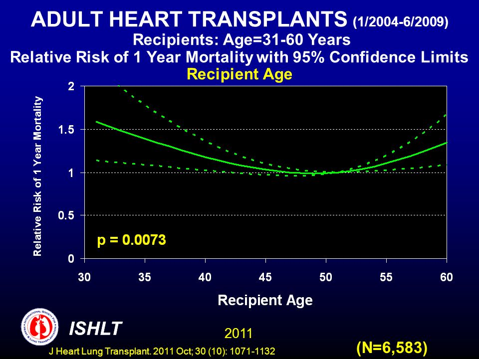 ADULT HEART TRANSPLANTS (1/2004-6/2009) Recipients: Age=31-60 Years Relative Risk of 1 Year Mortality with 95% Confidence Limits Recipient Age