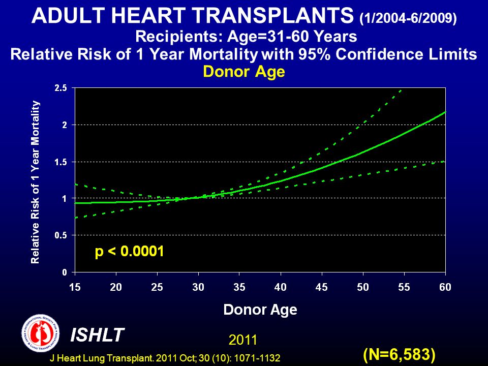 ADULT HEART TRANSPLANTS (1/2004-6/2009) Recipients: Age=31-60 Years Relative Risk of 1 Year Mortality with 95% Confidence Limits Donor Age