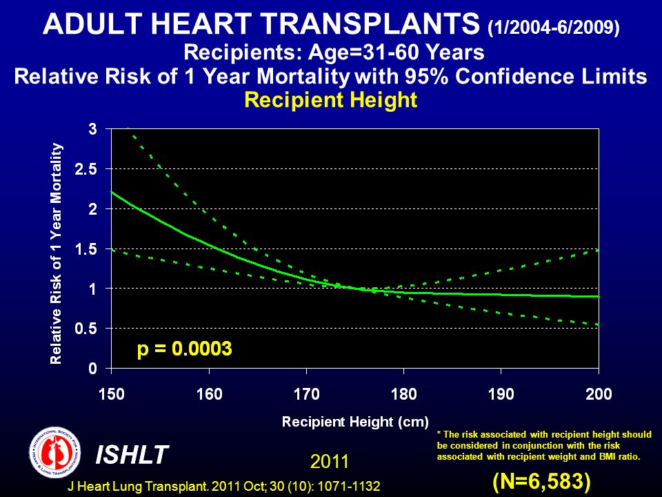 ADULT HEART TRANSPLANTS (1/2004-6/2009) Recipients: Age=31-60 Years Relative Risk of 1 Year Mortality with 95% Confidence Limits Recipient Height